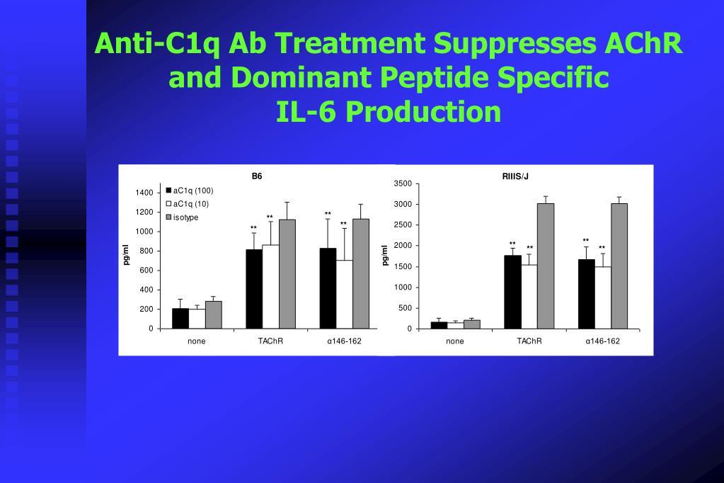 Anti-C1q Ab Treatment Suppresses AChR