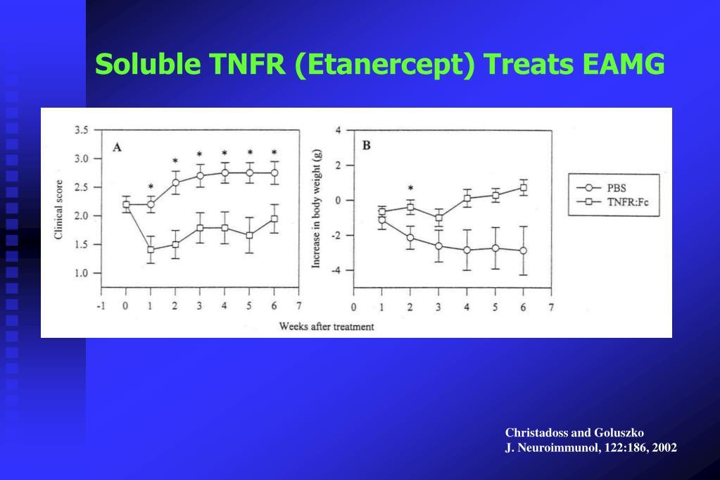 Soluble TNFR (Etanercept) Treats EAMG