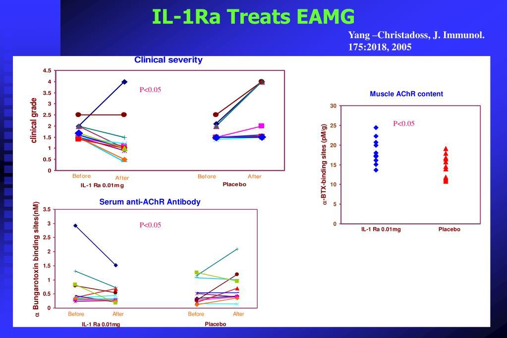 IL-1Ra Treats EAMG
