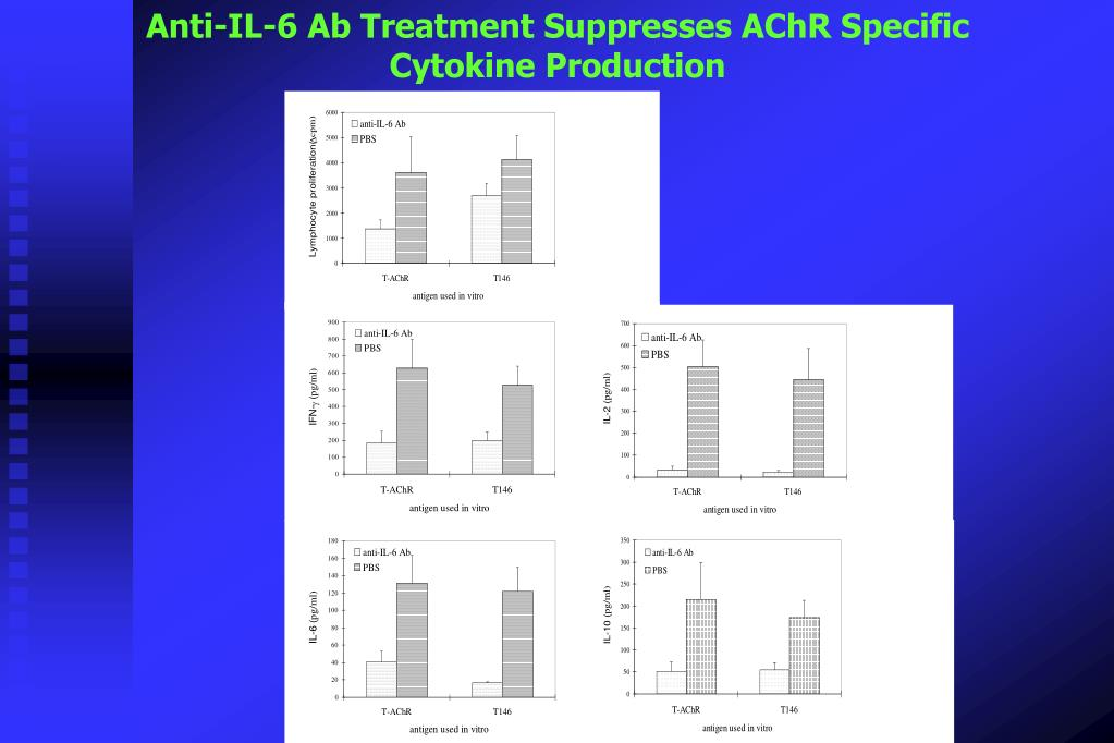 Anti-IL-6 Ab Treatment Suppresses AChR Specific
