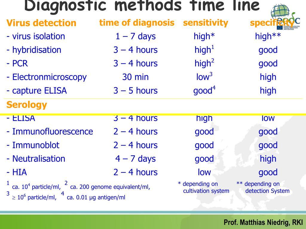 Diagnostic methods time line