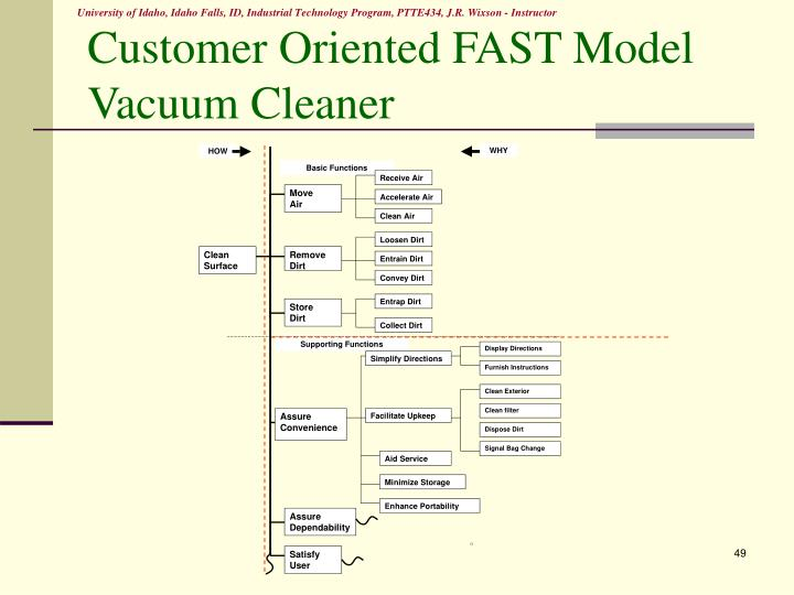 Customer Oriented FAST Model