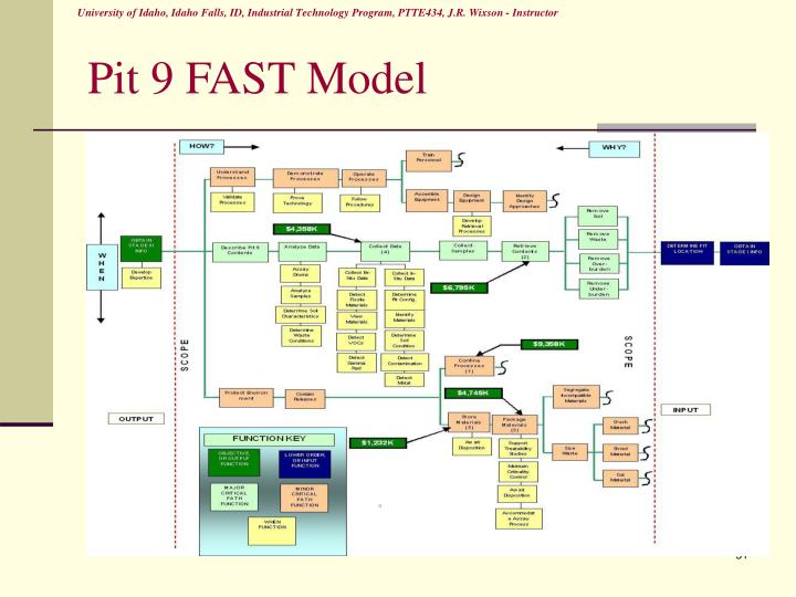 Pit 9 FAST Model