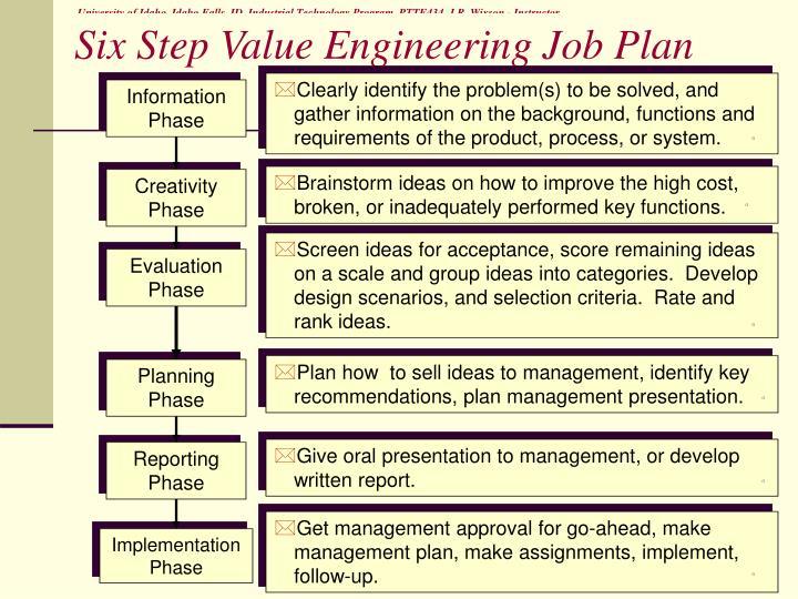 Six Step Value Engineering Job Plan