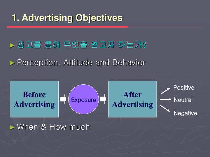 1. Advertising Objectives