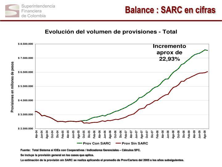 Balance : SARC en cifras