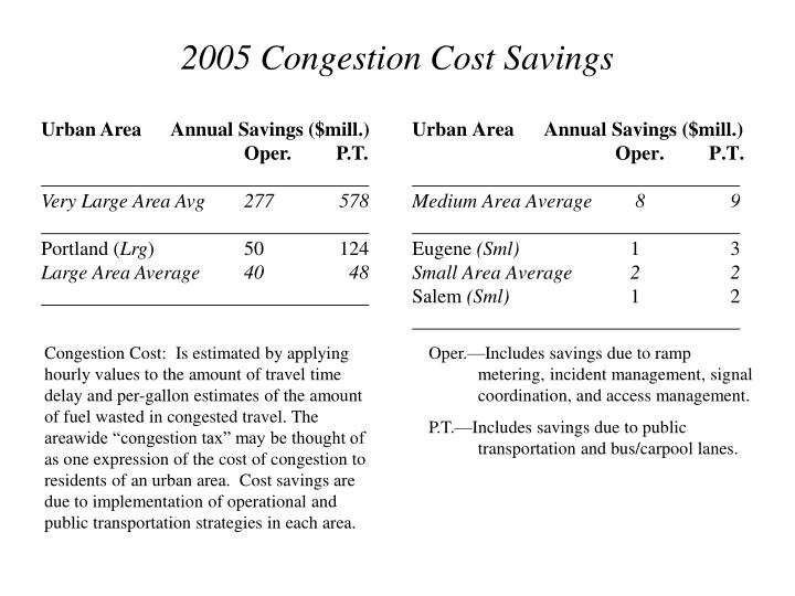 Urban Area      Annual Savings ($mill.)