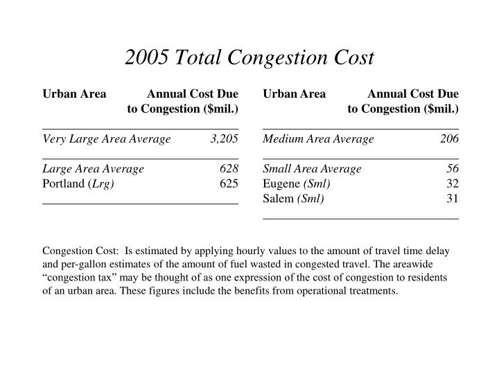 Urban AreaAnnual Cost Due