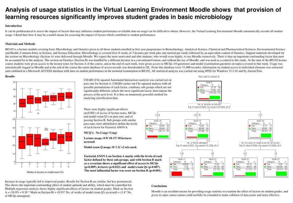 Analysis of usage statistics in the Virtual Learning Environment Moodle shows  that provision of learning resources significantly improves student grades in basic microbiology