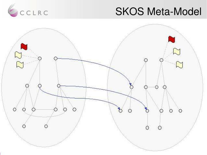 SKOS Meta-Model