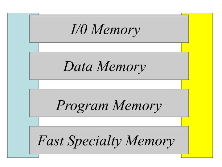 I/0 Memory