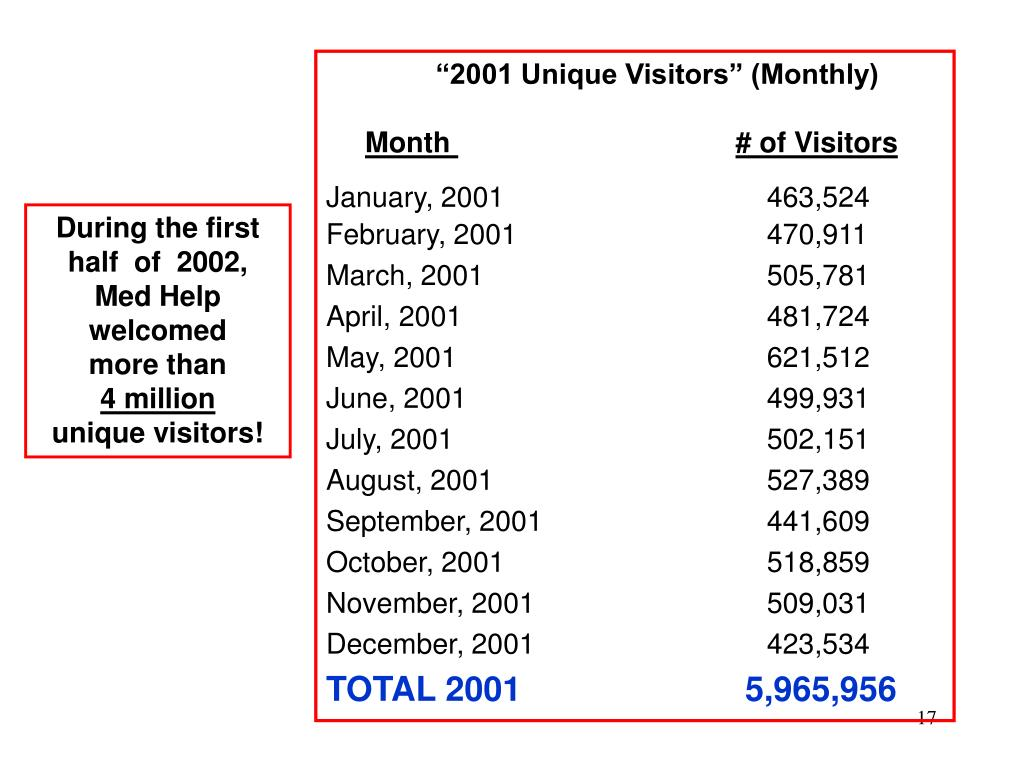 """2001 Unique Visitors"" (Monthly)"