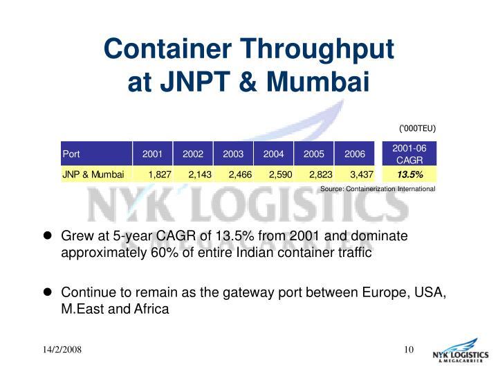 Container Throughput