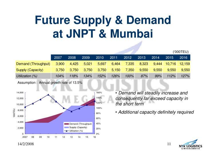 Future Supply & Demand
