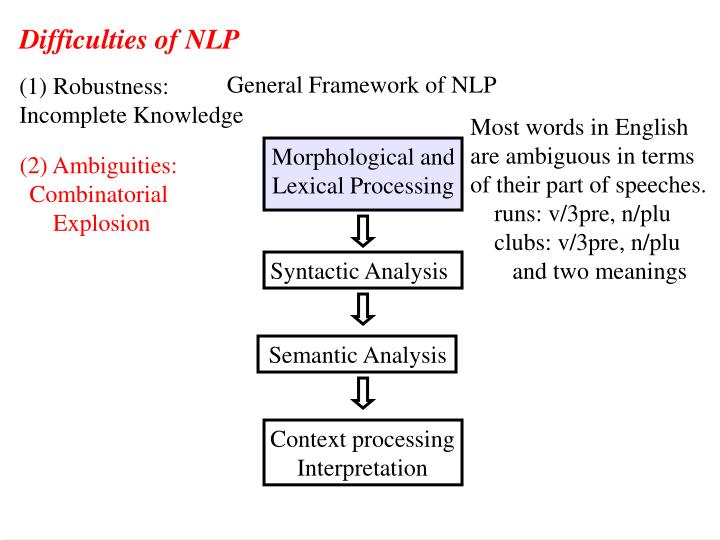 Difficulties of NLP