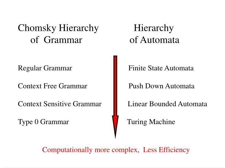 Computationally more complex,  Less Efficiency