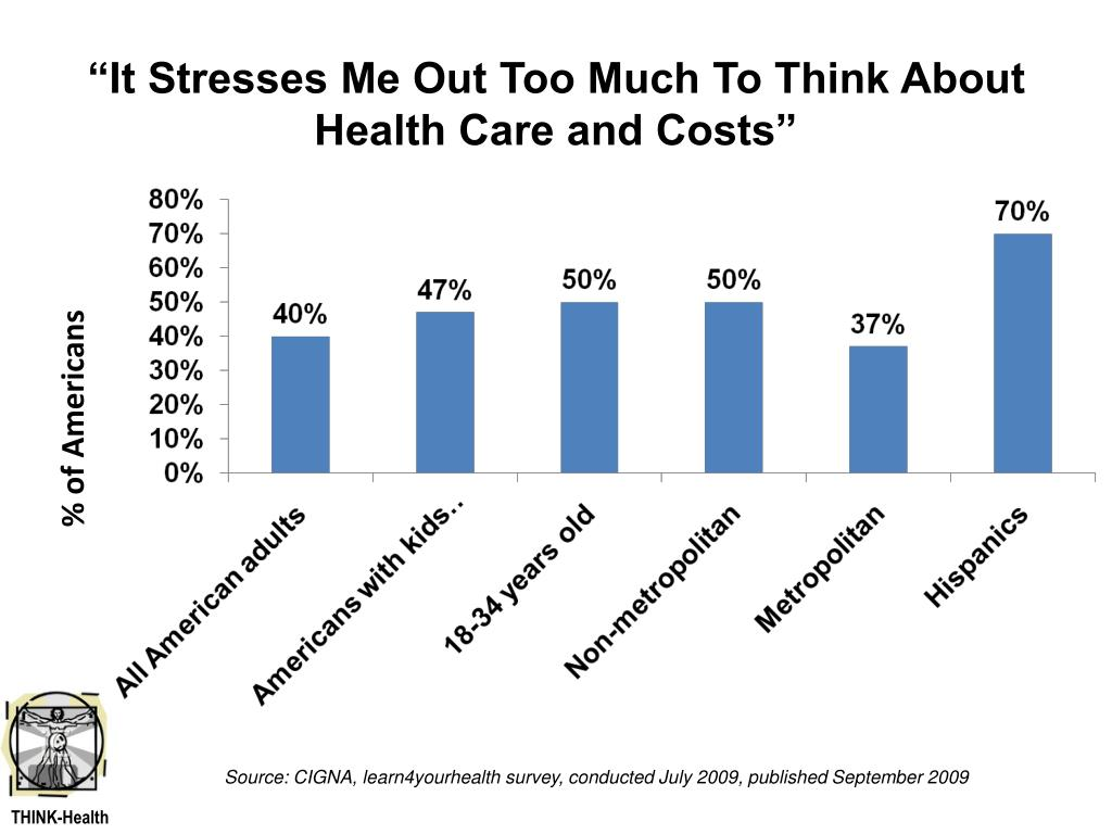 """""""It Stresses Me Out Too Much To Think About Health Care and Costs"""""""