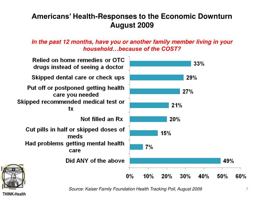 Americans' Health-Responses to the Economic Downturn