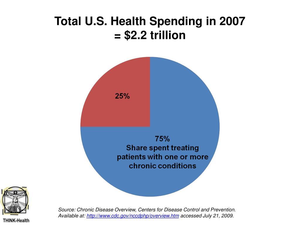 Total U.S. Health Spending in 2007