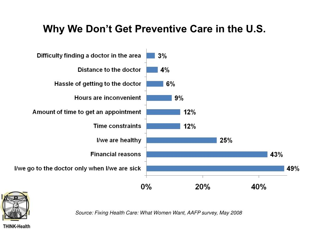 Why We Don't Get Preventive Care in the U.S.