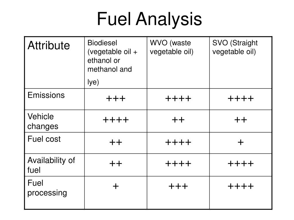 Fuel Analysis