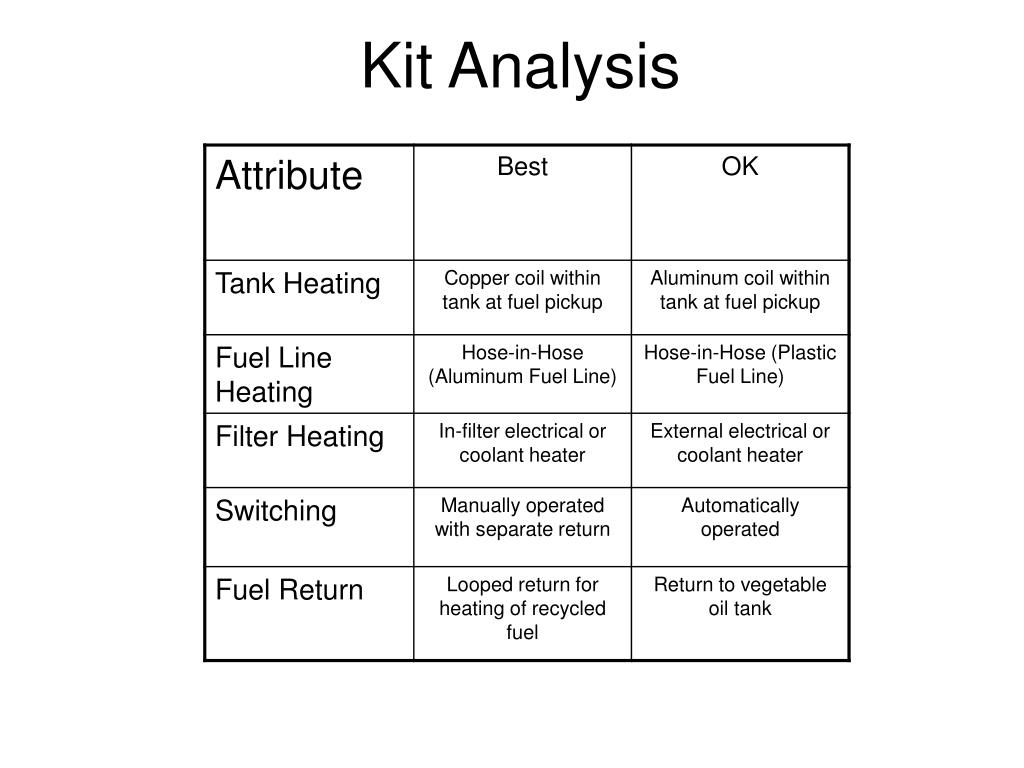 Kit Analysis