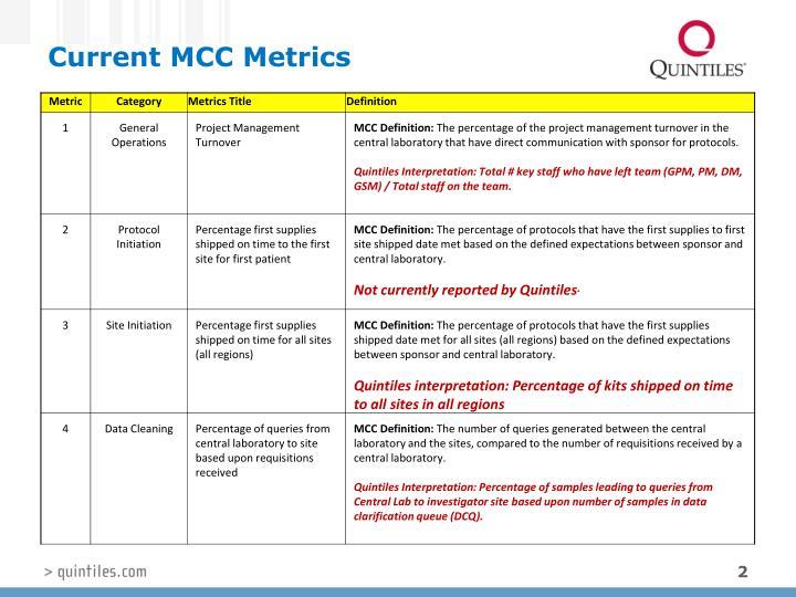 Current MCC Metrics