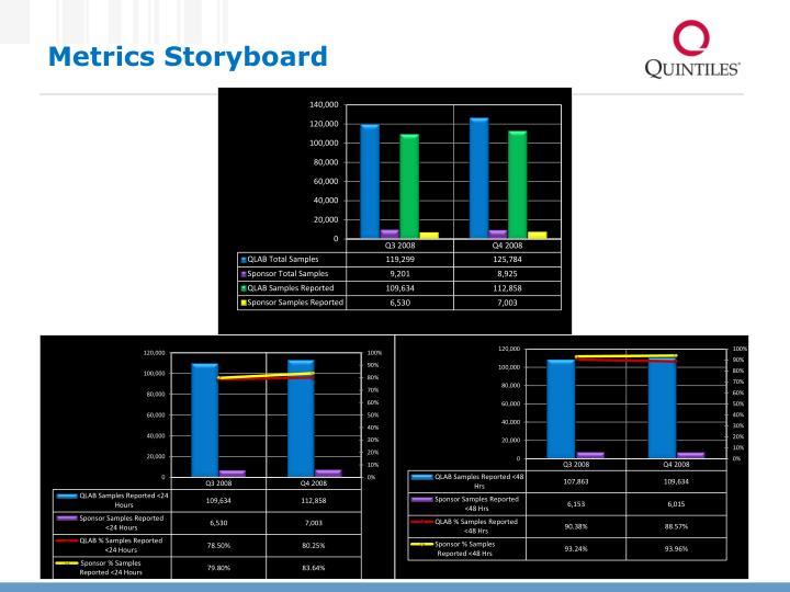 Metrics Storyboard