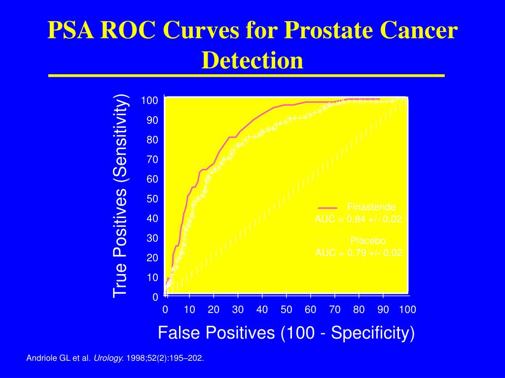 PSA ROC Curves for Prostate Cancer Detection
