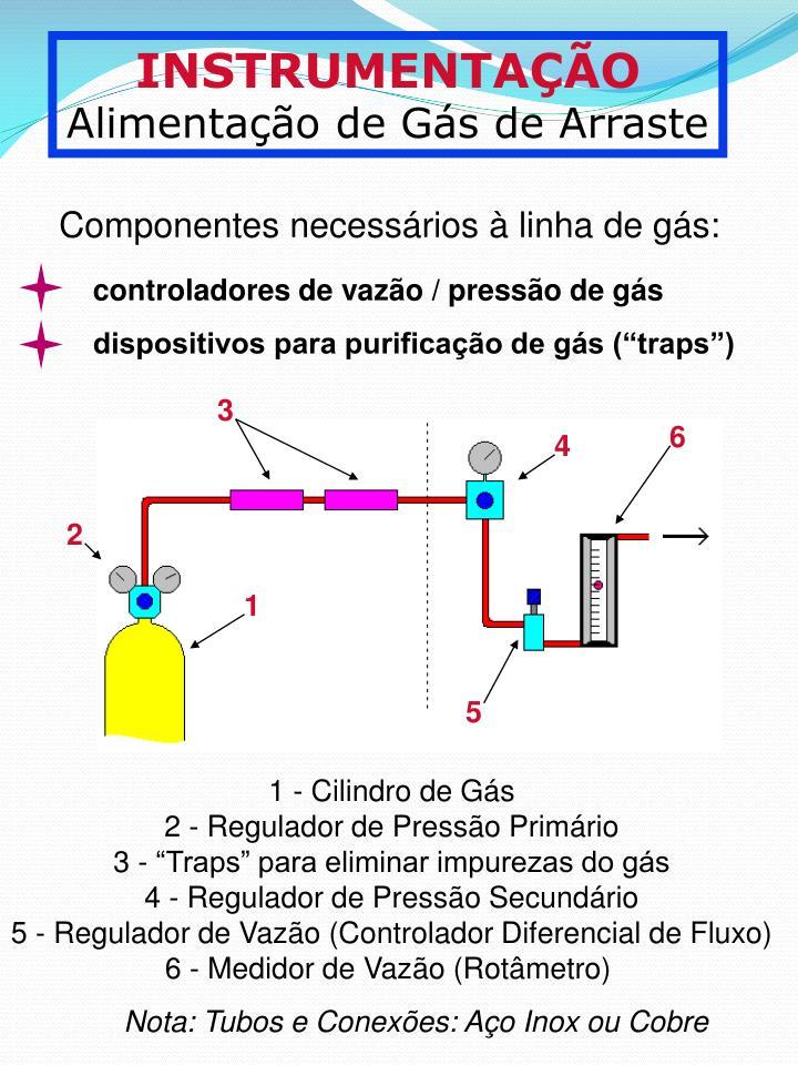 Componentes necessrios  linha de gs: