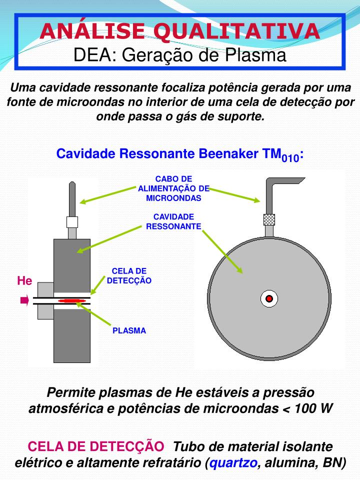 Cavidade Ressonante Beenaker TM