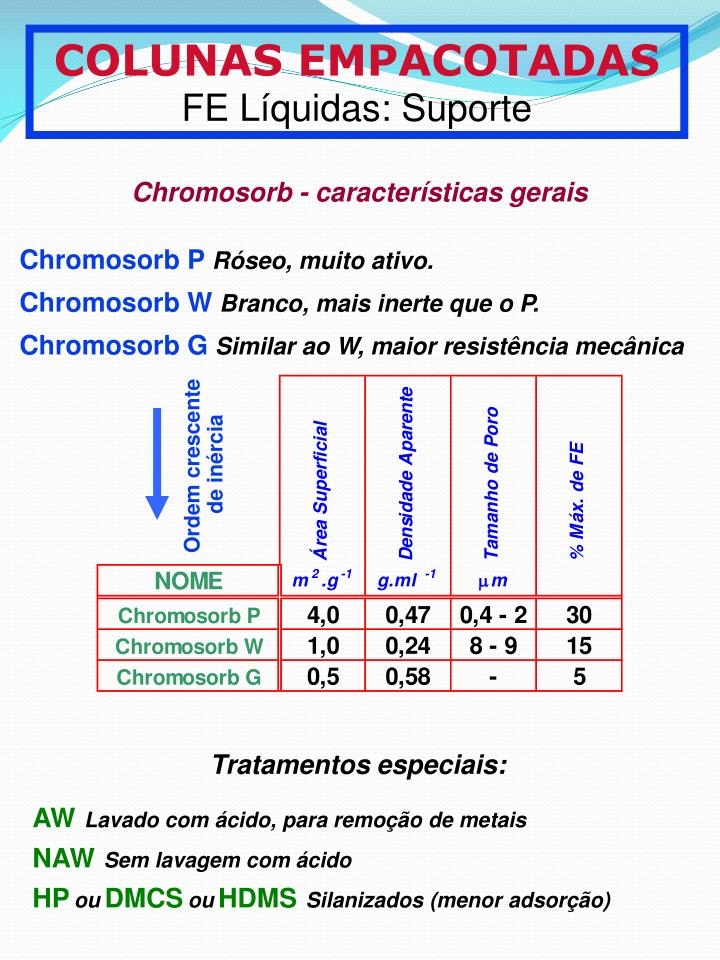 Chromosorb P