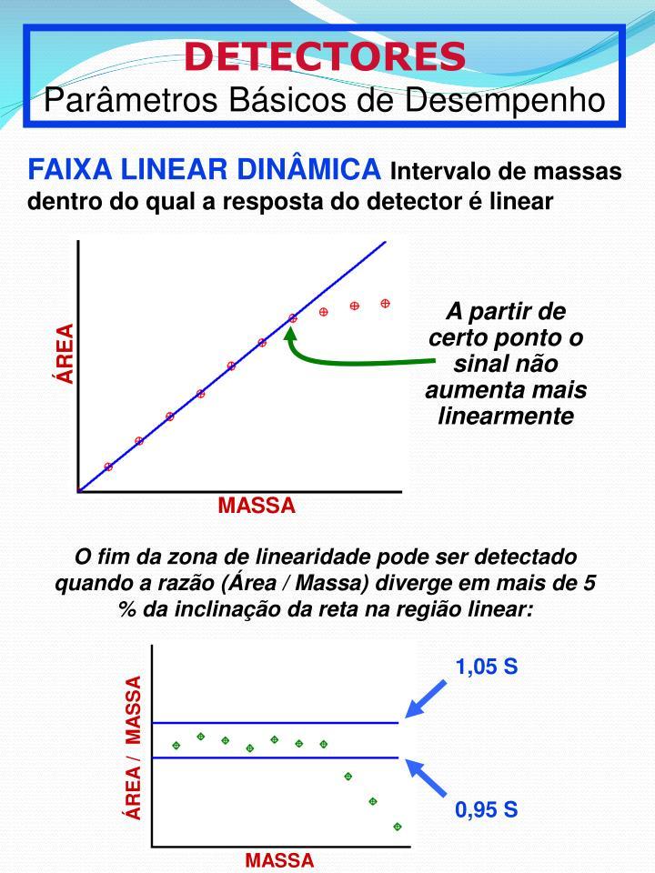 A partir de certo ponto o sinal no aumenta mais linearmente