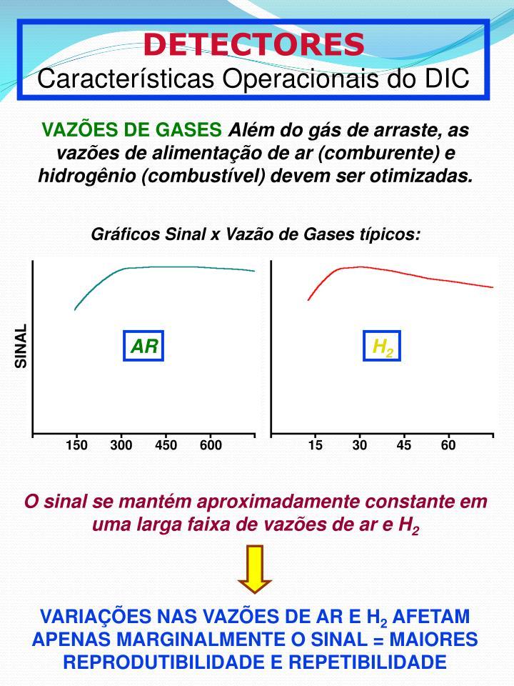 Grficos Sinal x Vazo de Gases tpicos: