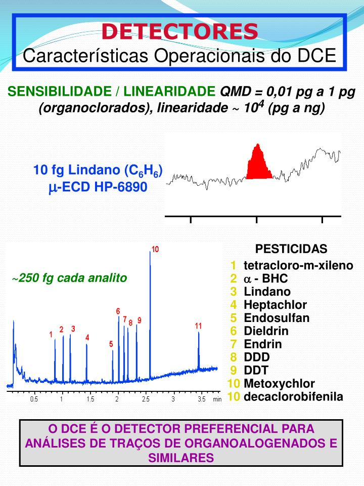 10 fg Lindano (C