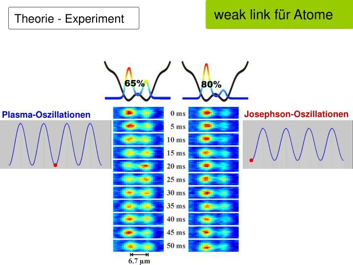 weak link für Atome