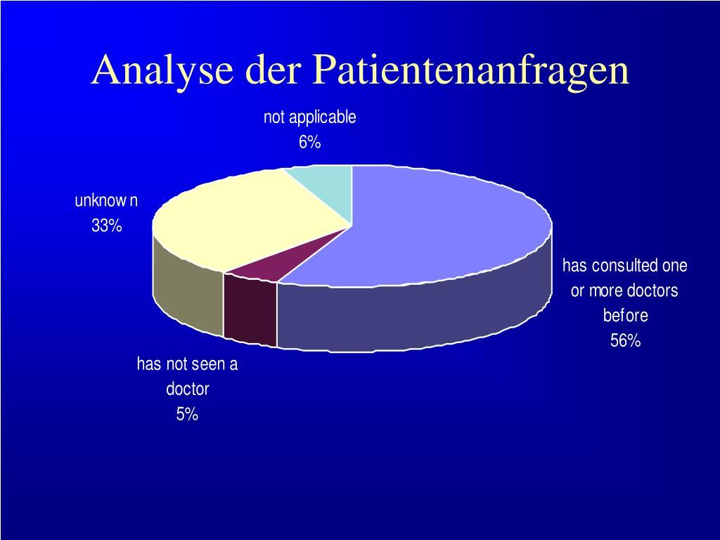 Analyse der Patientenanfragen