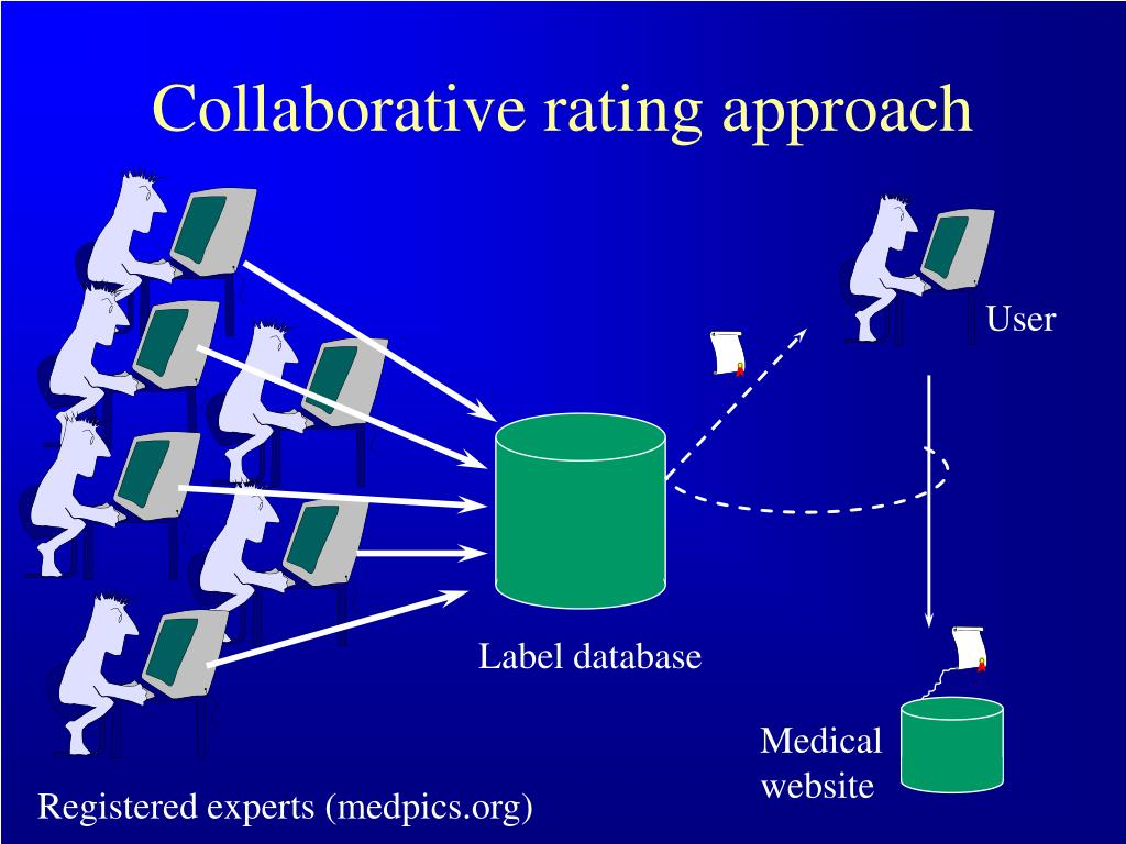Collaborative rating approach