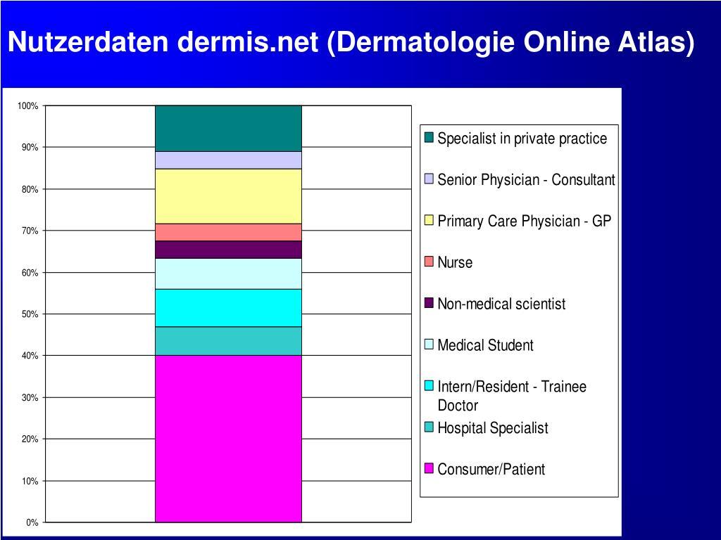 Nutzerdaten dermis.net (Dermatologie Online Atlas)