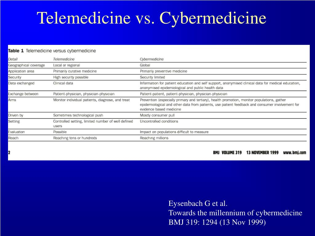 Telemedicine vs. Cybermedicine