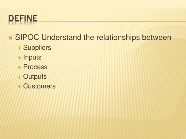 SIPOC Understand the relationships between
