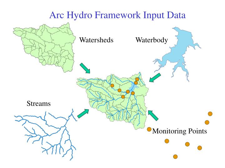 Arc Hydro Framework Input Data