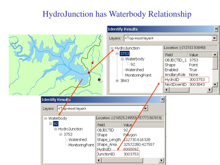 HydroJunction has Waterbody Relationship