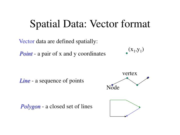 Spatial Data: Vector format