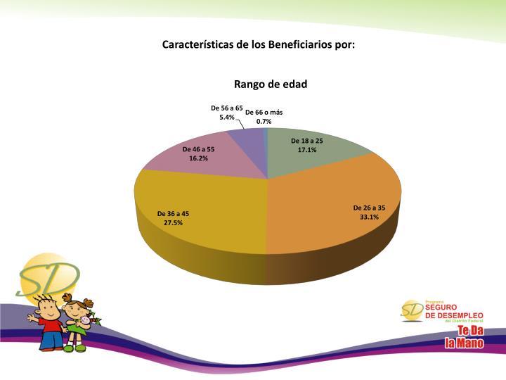 Características de los Beneficiarios por:
