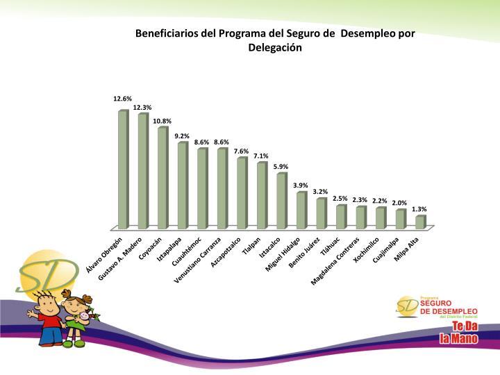 Beneficiarios del Programa del Seguro de  Desempleo por Delegación