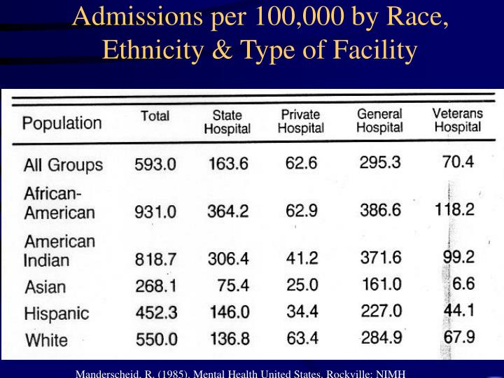 Admissions per 100,000 by Race, Ethnicity & Type of Facility
