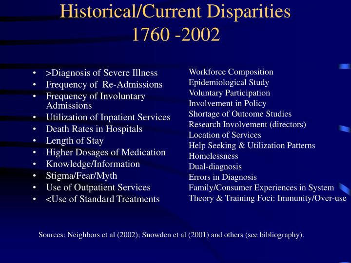 Historical/Current Disparities