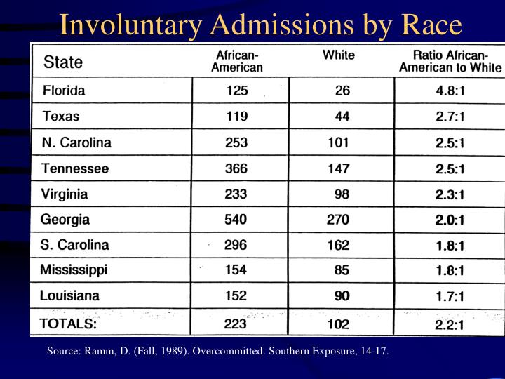 Involuntary Admissions by Race
