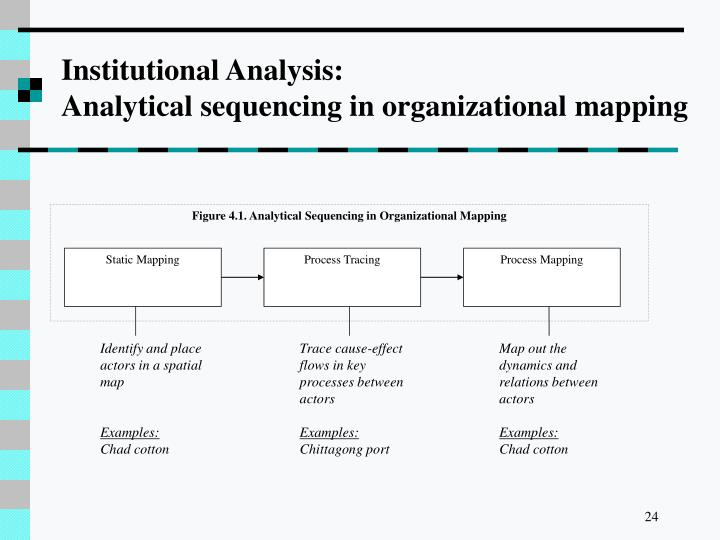 Figure 4.1. Analytical Sequencing in Organizational Mapping